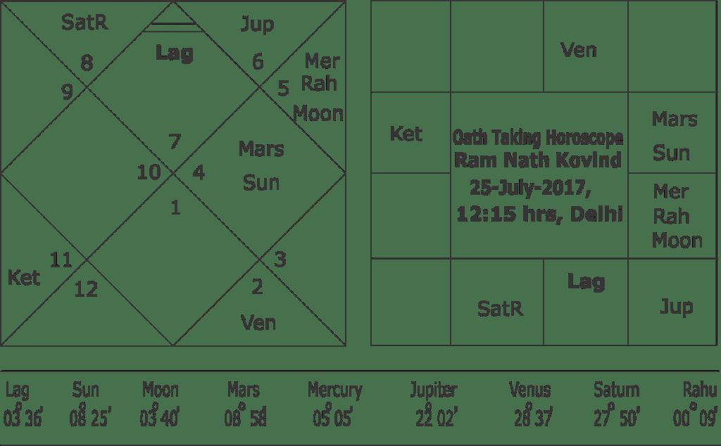 Predictions about Ram Nath Kovind horoscope