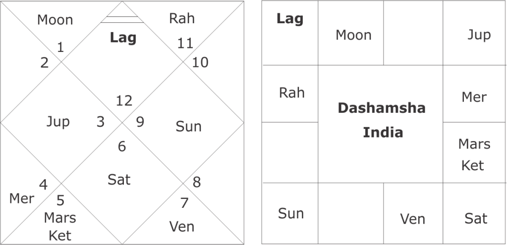 astrological predictions about India-China war