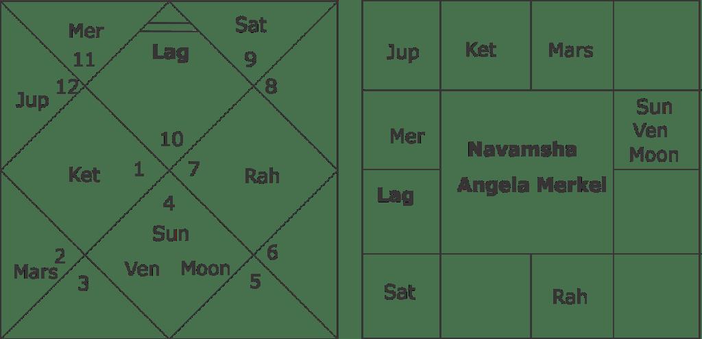 Horoscope of Angela Merkel