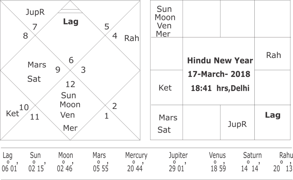 Horoscope of Hindu New Year 2018 for India