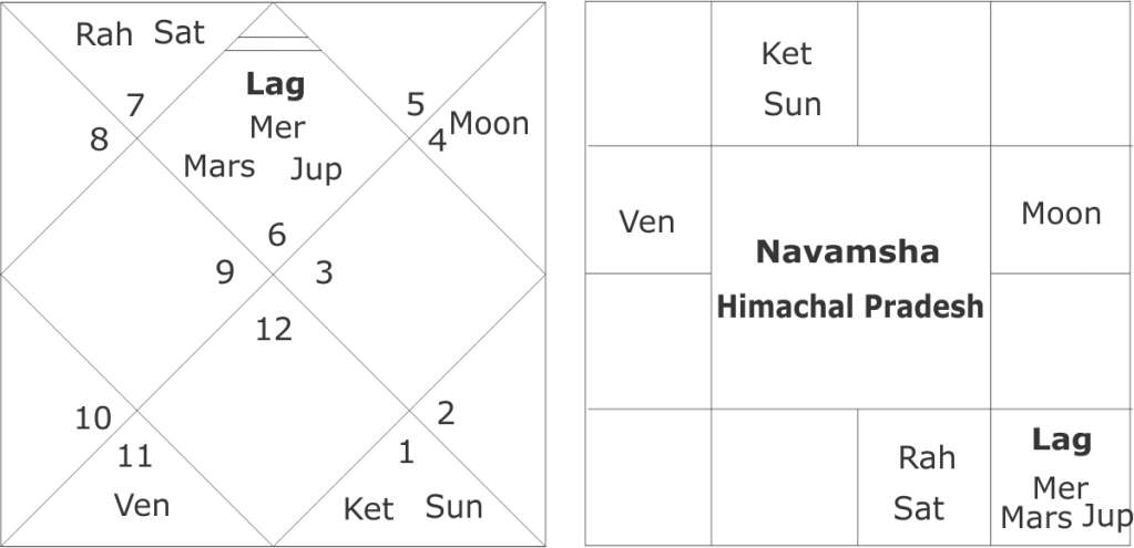 astrological predictions about Himachal Pradesh assembly elections 2017
