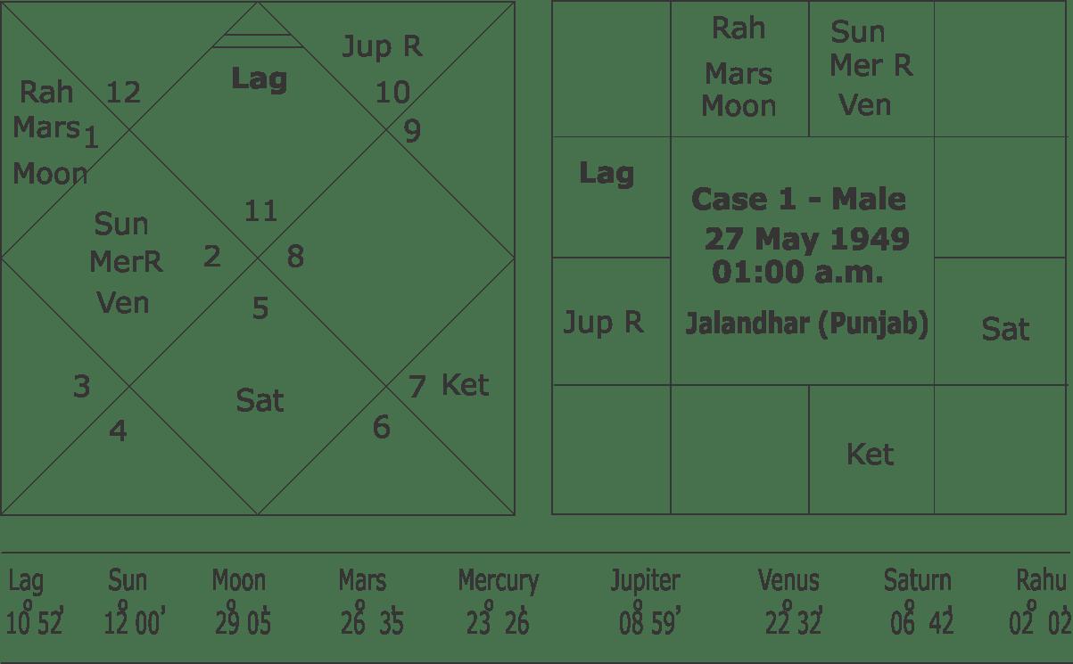 Vedic Astrology Birth Chart Ibovnathandedecker