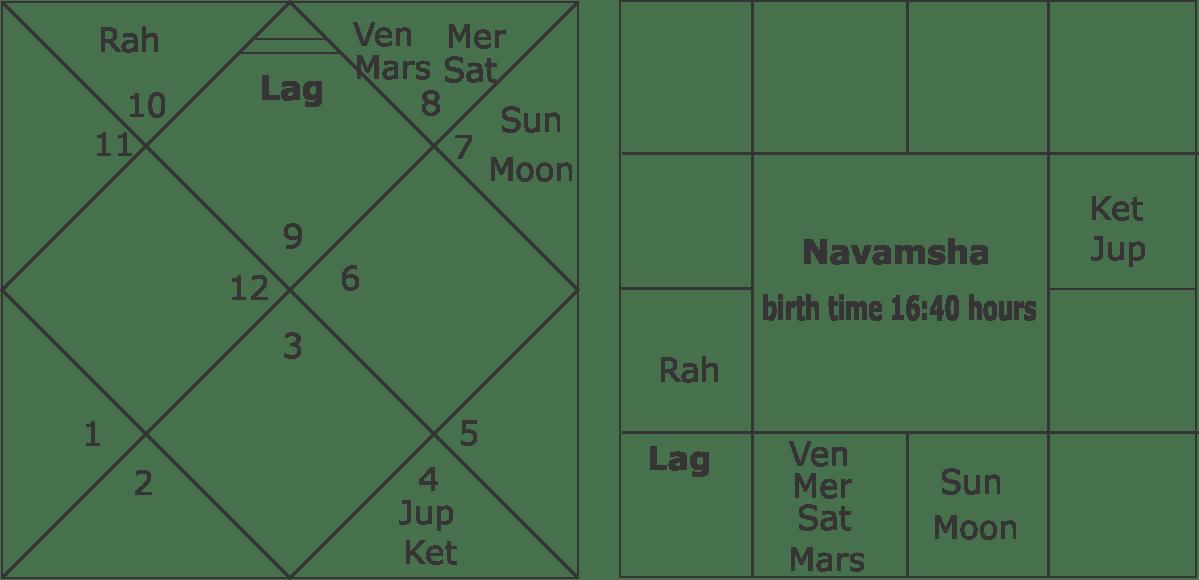 Vedic Astrology Death Calculator