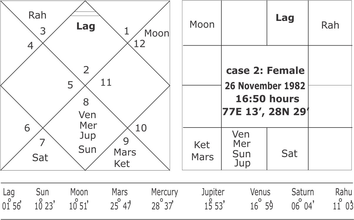 Our Astrology Services
