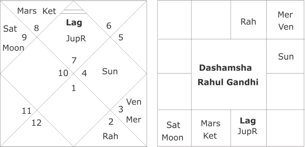 Rahul Gandhi astrological predictions