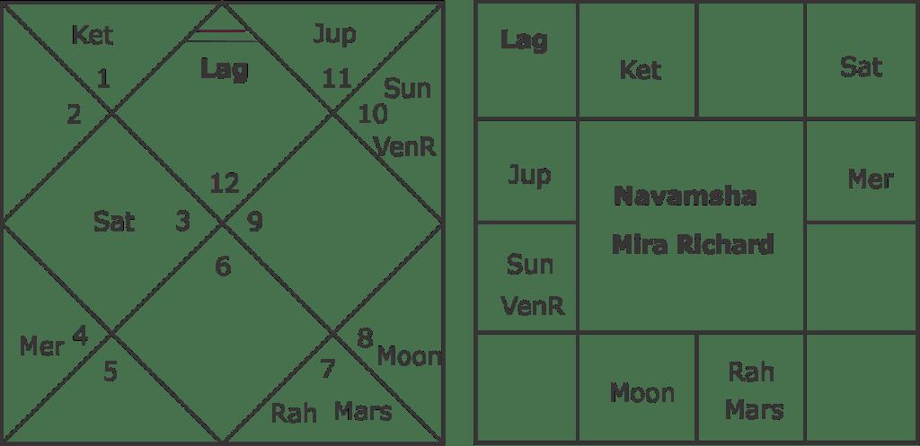 Mirra Richard horoscope