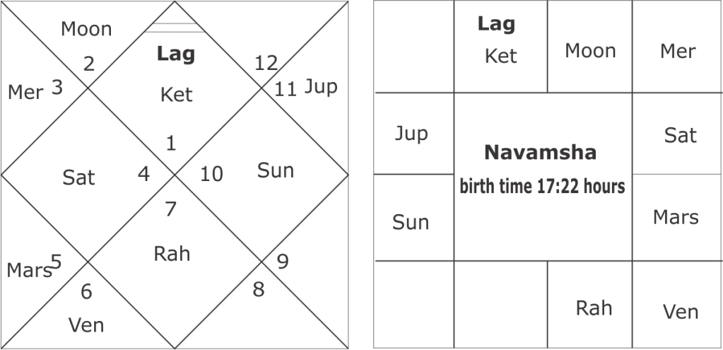 Birth time rectification techniques in Vedic astrology