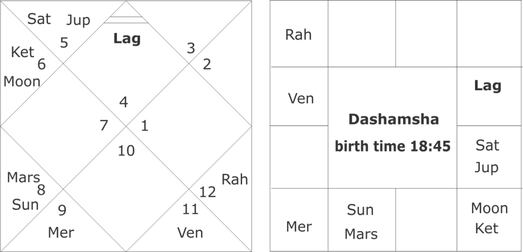 Easy method of birth time rectification in Vedic astrology