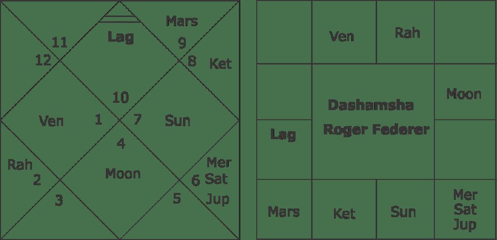 astrological predictions about Roger Federer