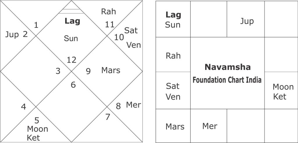 Navamsha chart of India