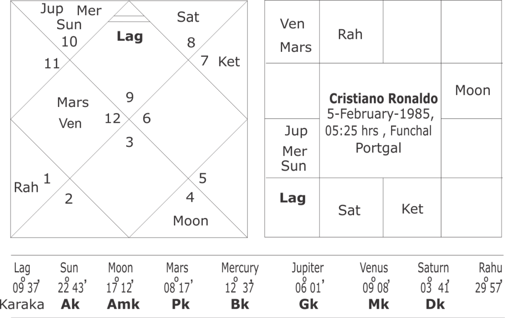 astrological predictions about Cristiano Ronaldo