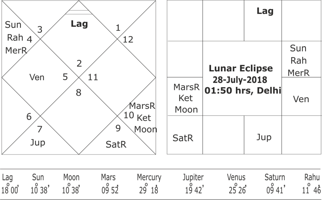 Astrological Predictions of Ram Temple dispute case