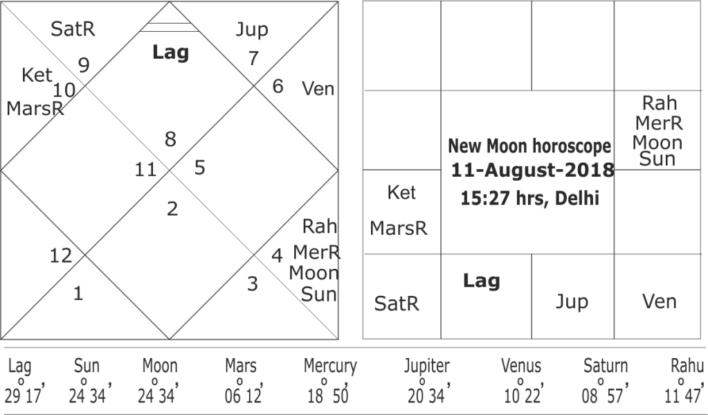 astrological prediction of cyclone in the month of August 2018