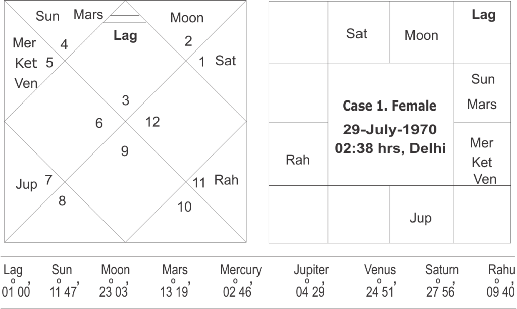 Enigma of Mercury-Ketu conjunction in a horoscope