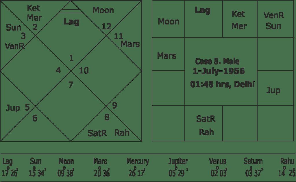 Mercury-Ketu conjunction
