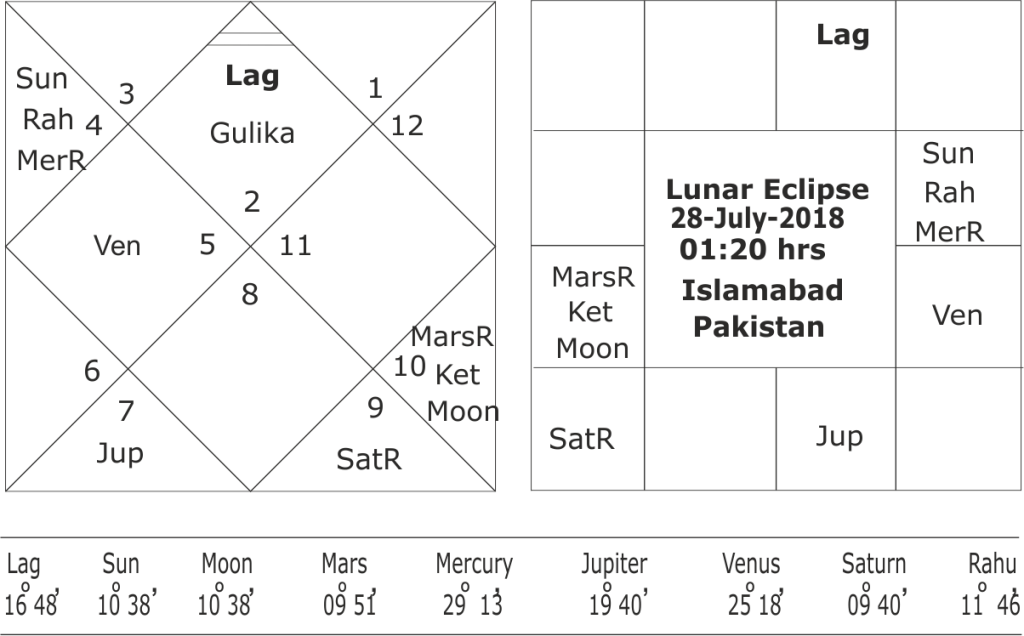 astrological predictions about general elections in Pakistan in 2018
