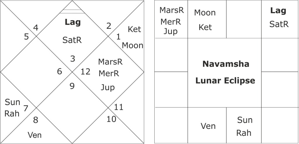 lunar eclipse of 27/28 July 2018 and predictions for Pakistan