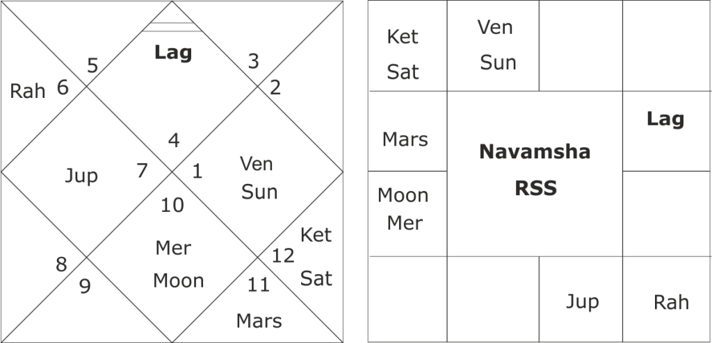horoscope of RSS