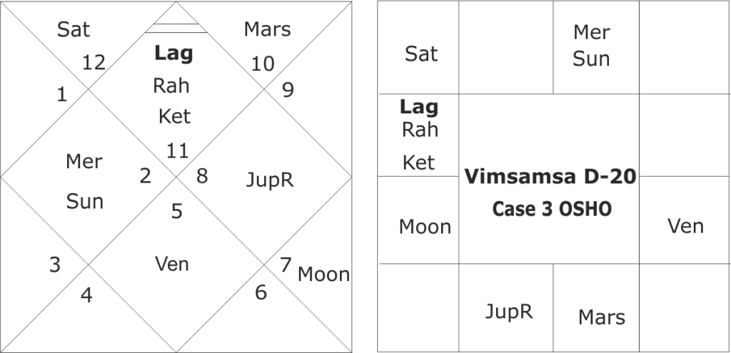 astrological yogas for spiritual growth