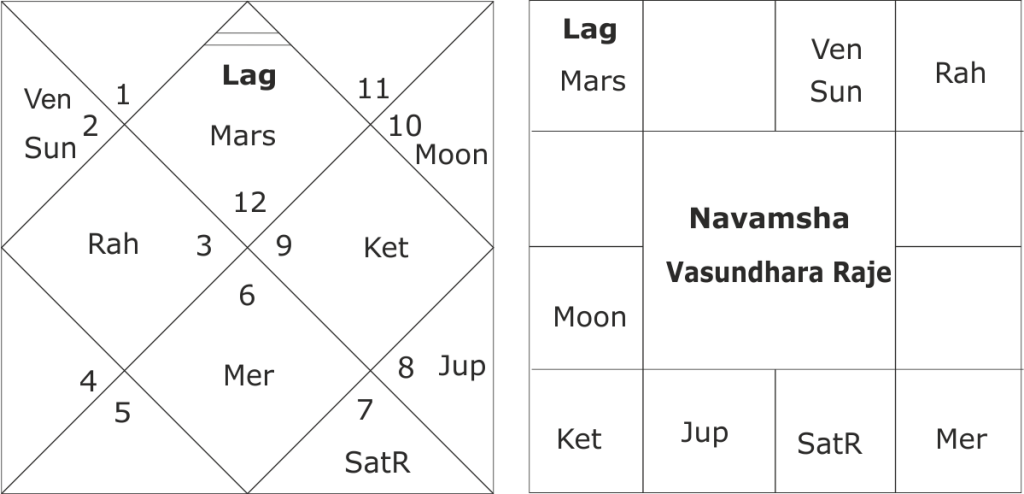 astrological predictions for Rajasthan assembly elections 2018