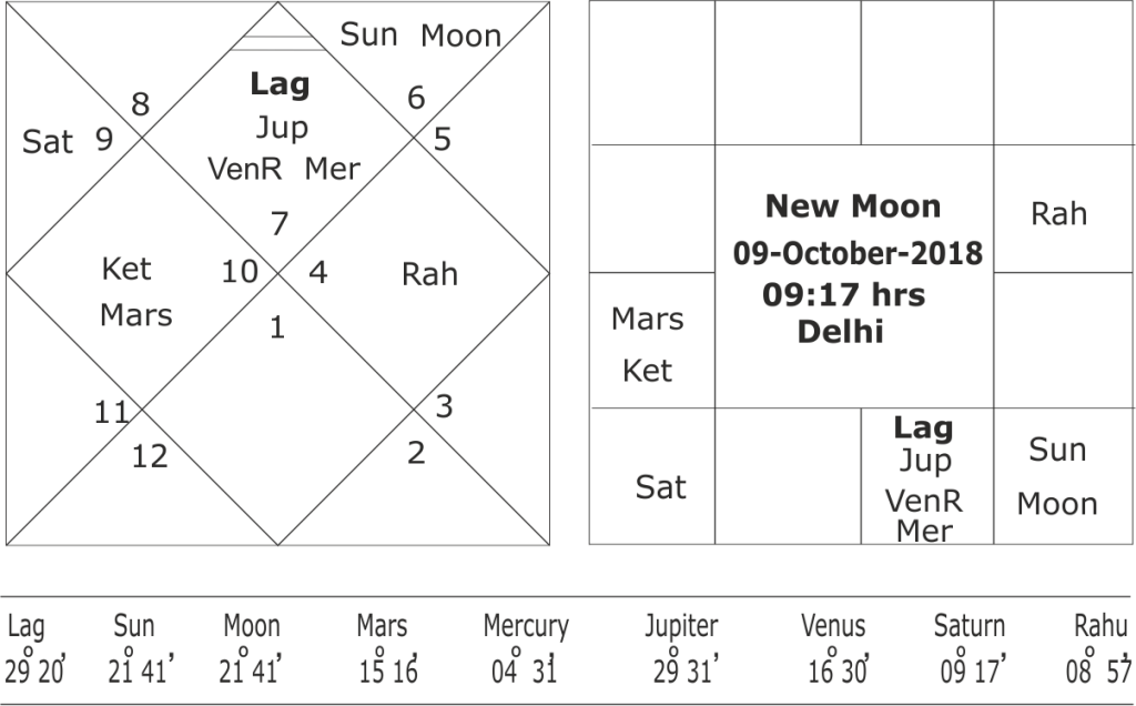forecasting North-East Monsoon 2018
