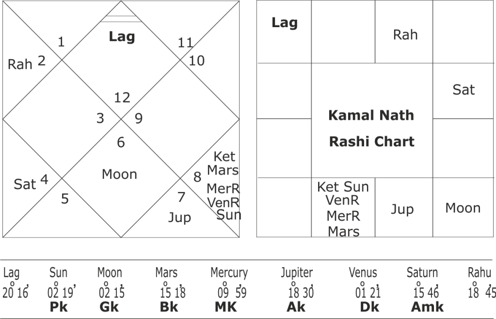 Astrological predictions on the horoscope of Kamal Nath
