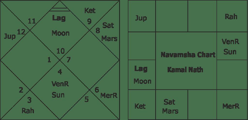 Horoscope of Kamal Nath