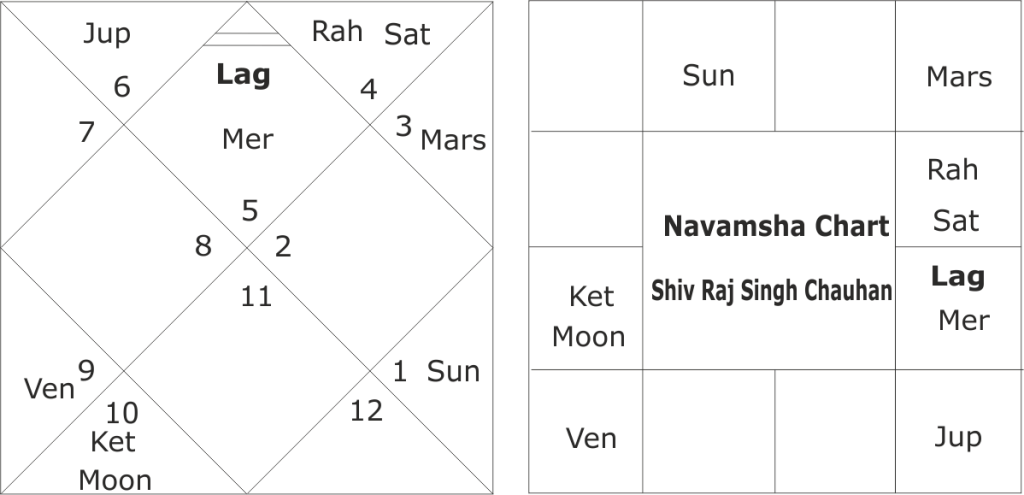 Astrological predictions on the horoscope of Shiv Raj Singh Chauhan
