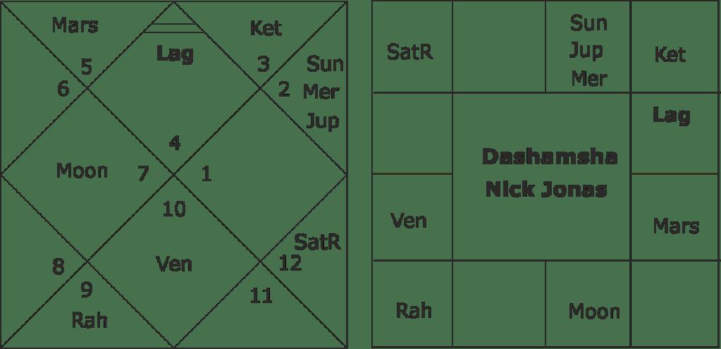 Planetary attraction in the horoscopes of Priyanka Chopra ...