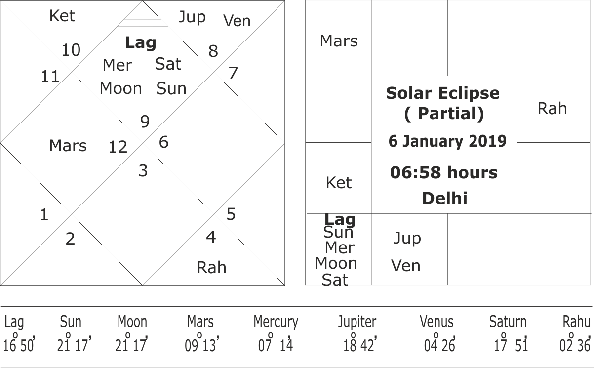 january 8 solar eclipse horoscope
