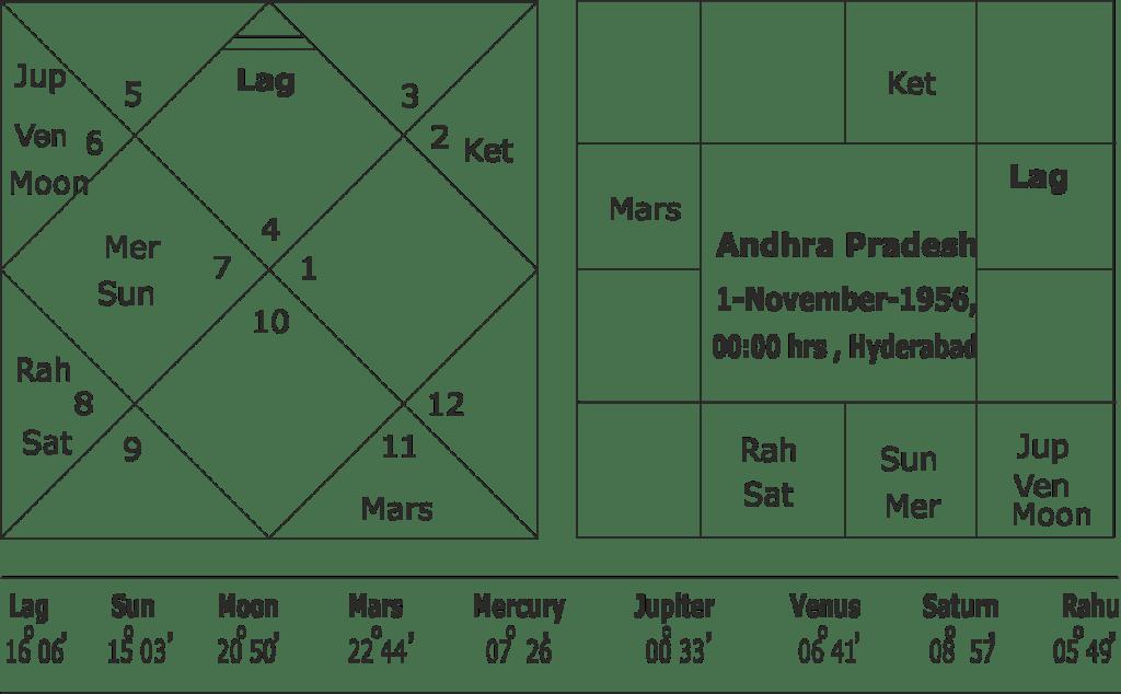 Chandrababu Naidu's Ashtam Shani Gochar and Andhra Pradesh
