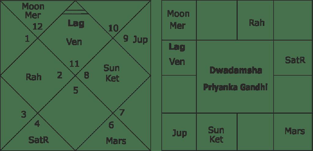 astrological predictions for Priyanka Gandhi