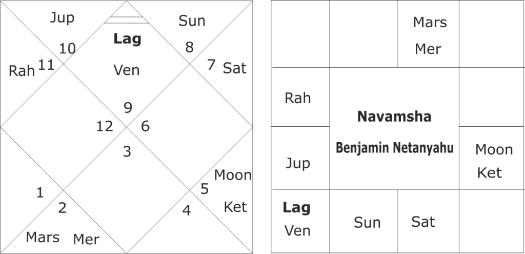 Astrological predictions for Benjamin Netanyahu and Israel