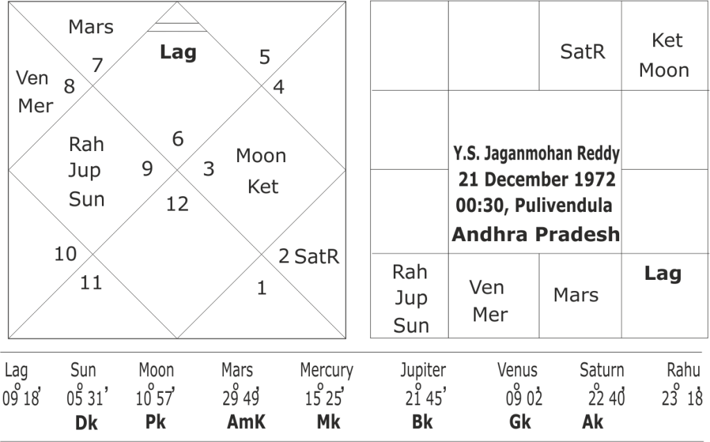 Astrological predictions about Y.S. Jaganmohan Reddy