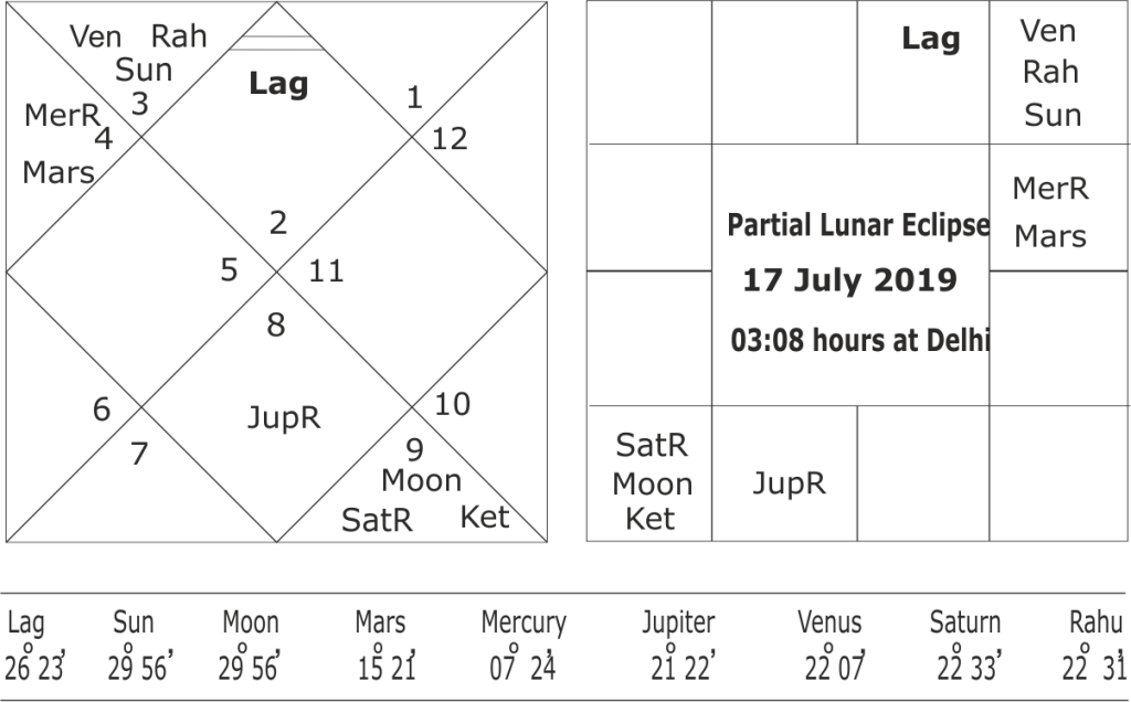 Astrological forecast for south-west monsoon 2019