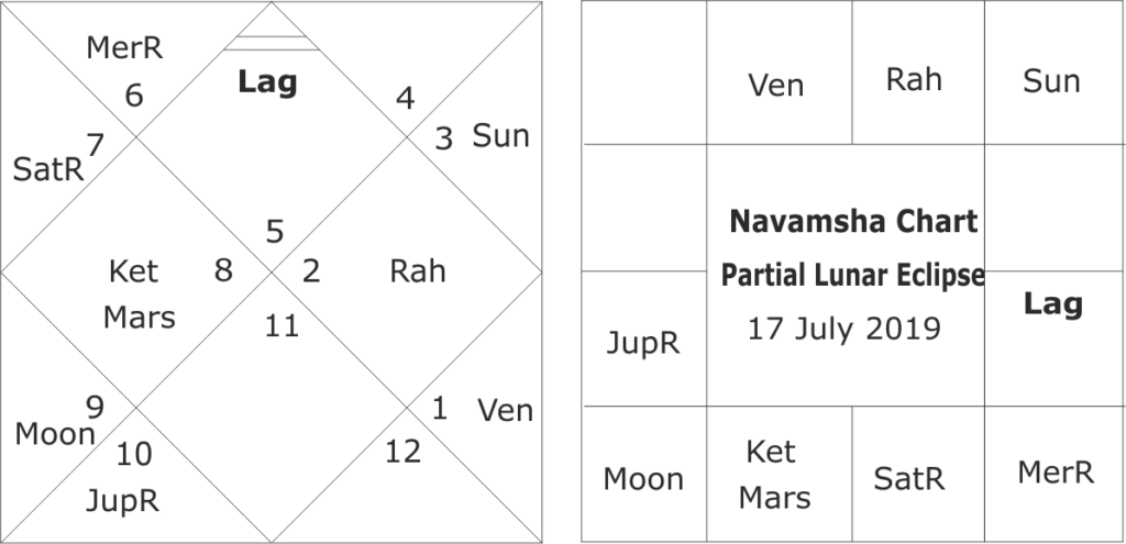 Astrological predictions for Lunar eclipse of 16/17 July 2019
