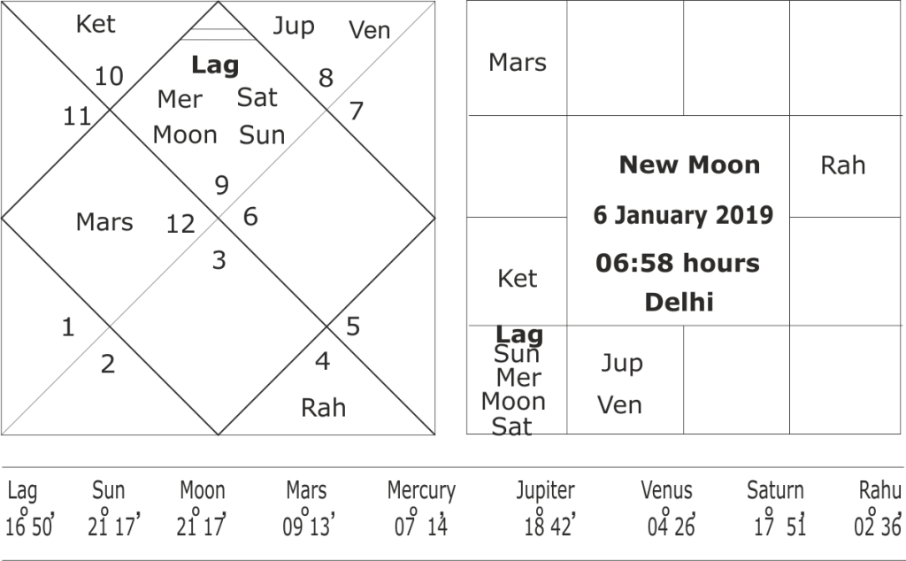 Astrological predictions for Modi Government in 2019-2020