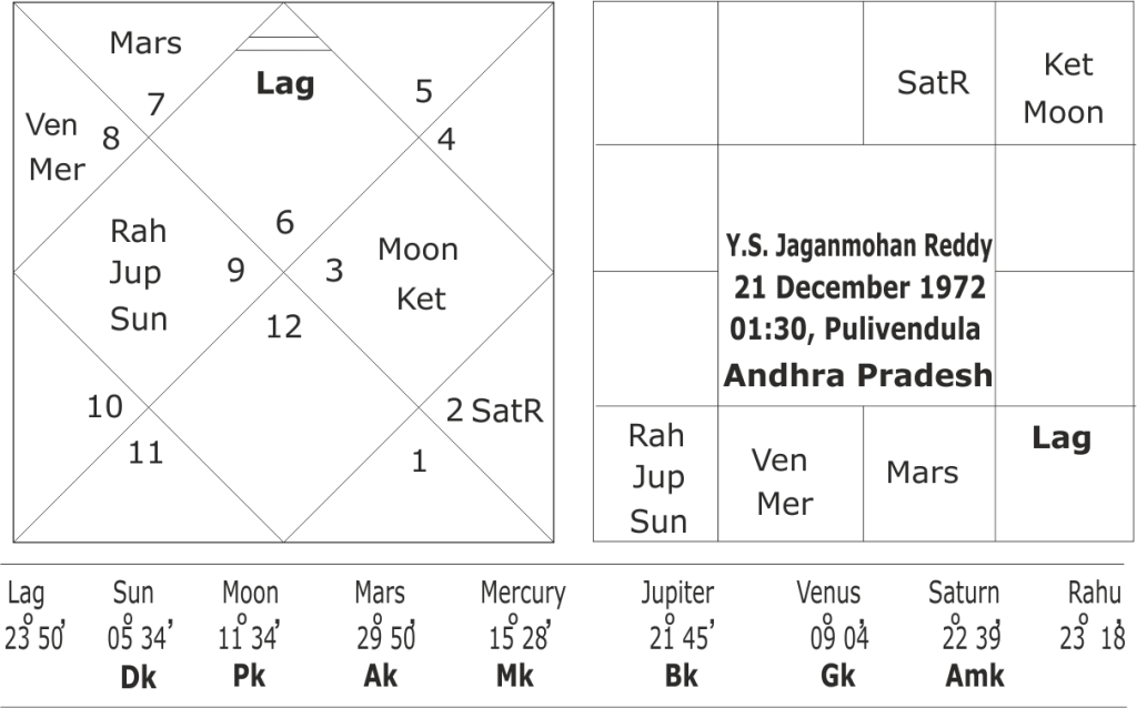 Astrological Predictions about Andhra Pradesh Elections 2019