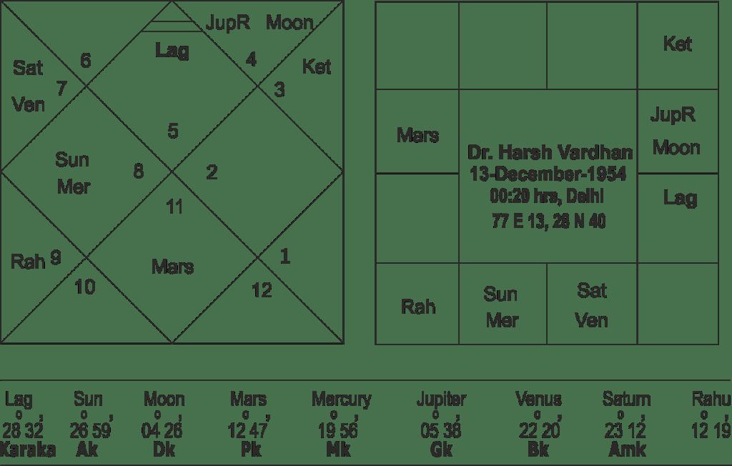 Horoscope of Dr. Harsh Vardhan