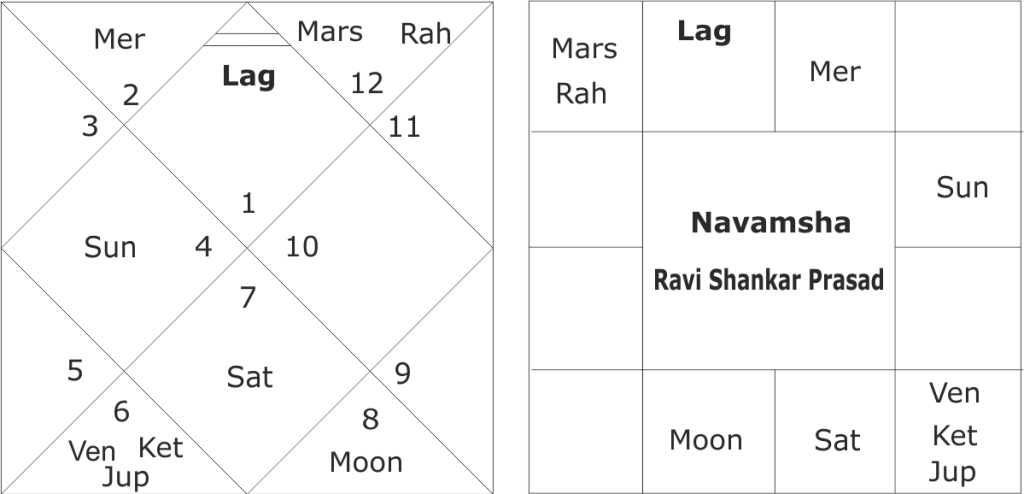 Horoscope of Ravi Shankar Prasad