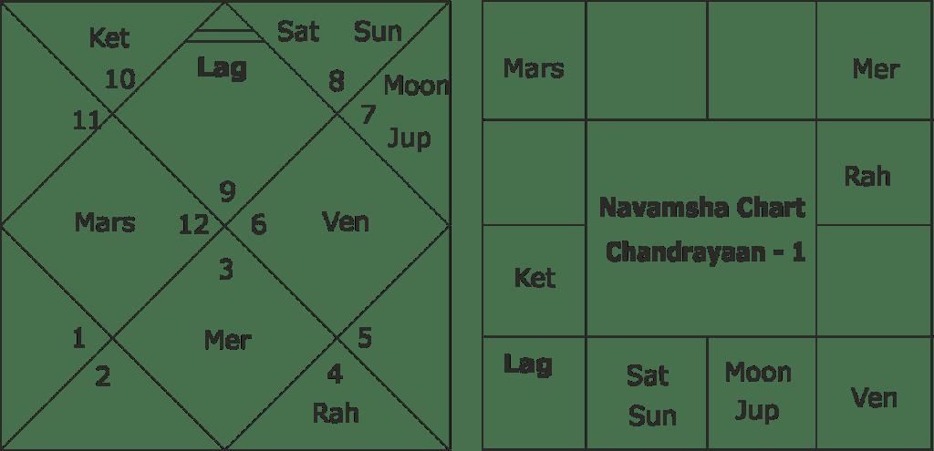 Chandrayaan 1 Muhurata