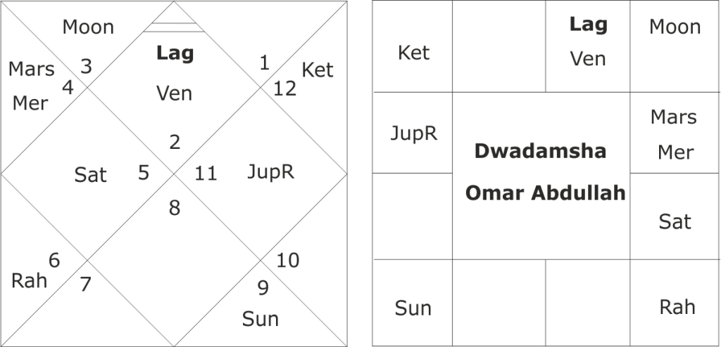 Astrological predictions about Omar Abdullah