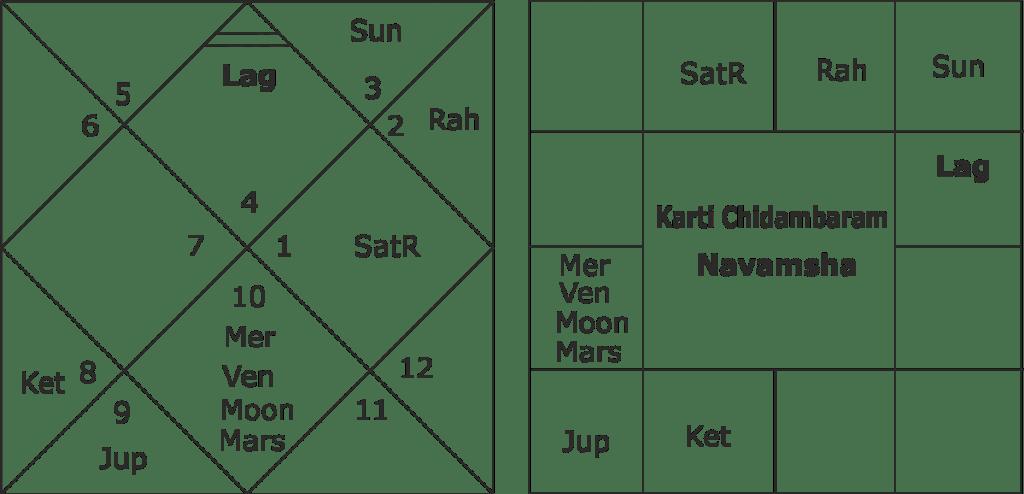 Karti Chidambaram predictions