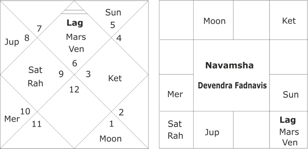 Devendra Fadnavis astrological predictions