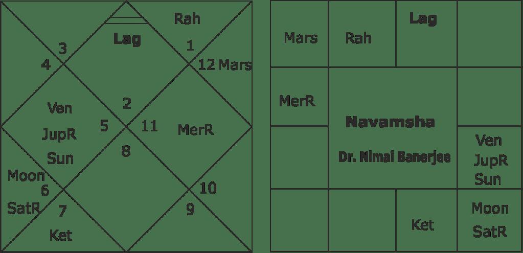 Dr. Nimai Banerjee Horoscope