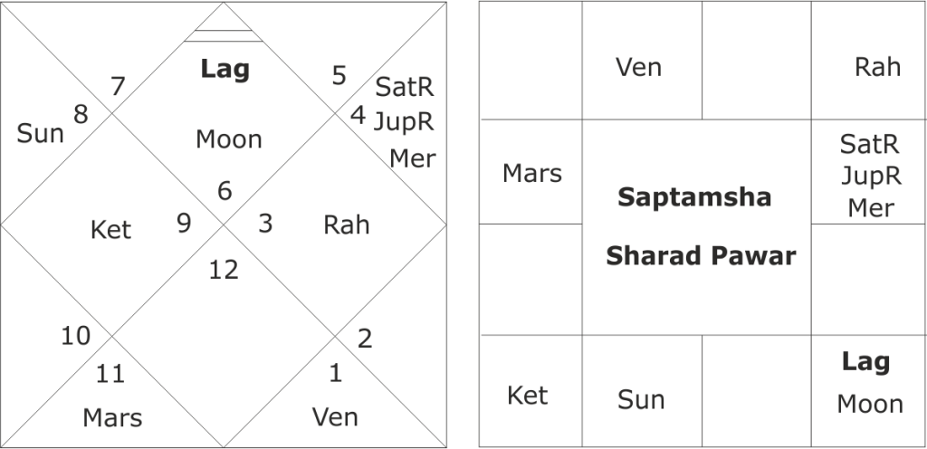 Astrological predictions about Sharad Pawar