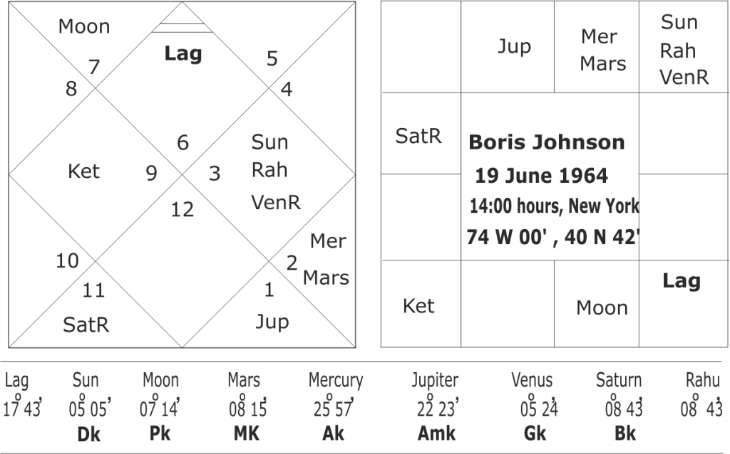 astrological predictions about Boris Johnson
