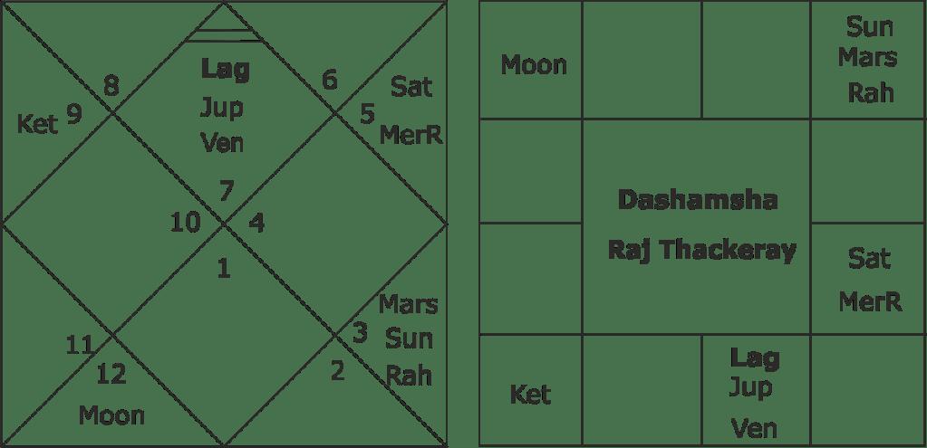 Raj Thackeray astrology predictions