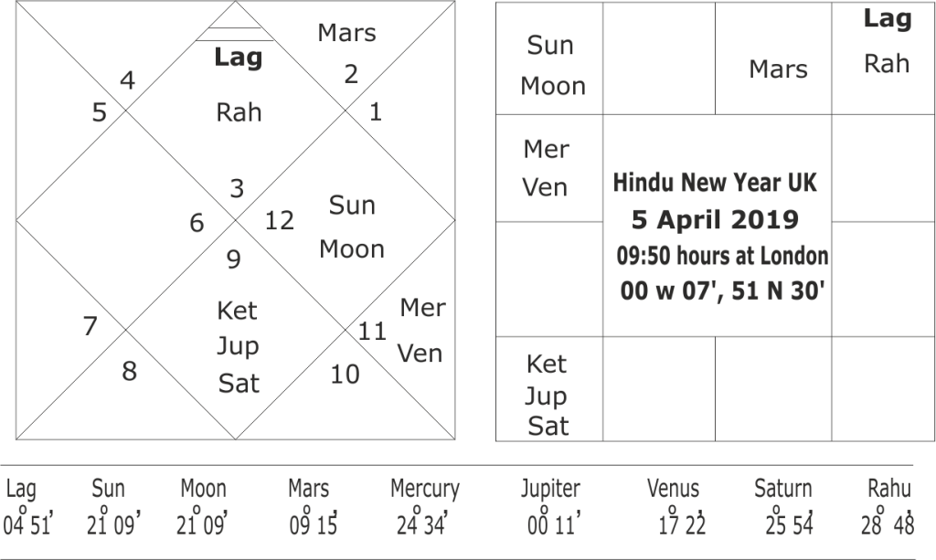 Astrological predictions about UK and Brexit