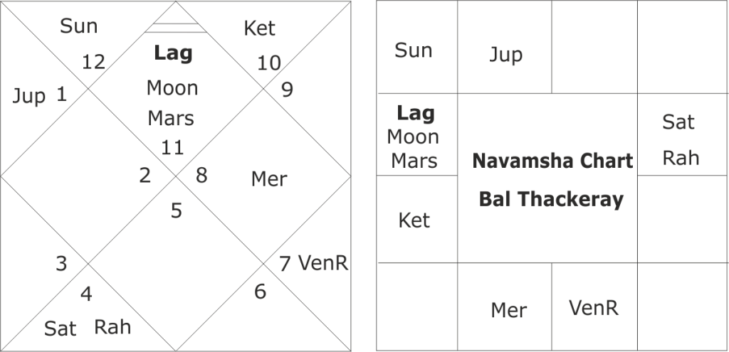 Bal Thackeray horoscope